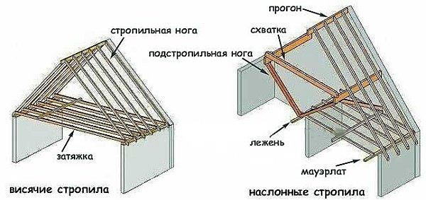 Односкатная крыша гаража 7