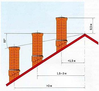 Как сделать правильно дымоход крышу металлочерепицей
