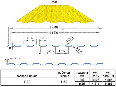 Сколько нужно листов профнастила на крышу