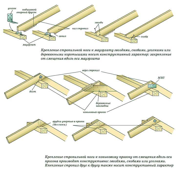 Узлы соединения стропильных конструкций